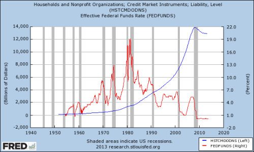 households and nonprofits debt FFR