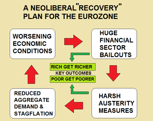 Eurozone Neoliberal Racovery Plan Bailouts Austerity Stagflation