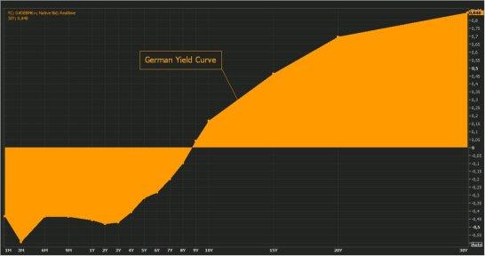 german yiel curve