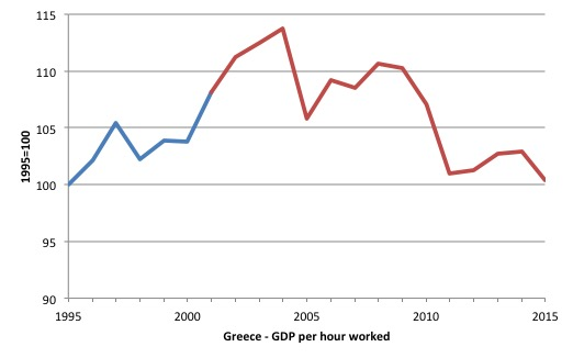 Greece_GDP_per_hr_wkd_1995_2015