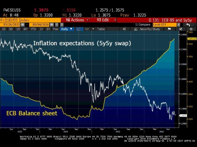 inflation expectations euro 5y5y